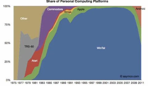 Share or personal computing platforms