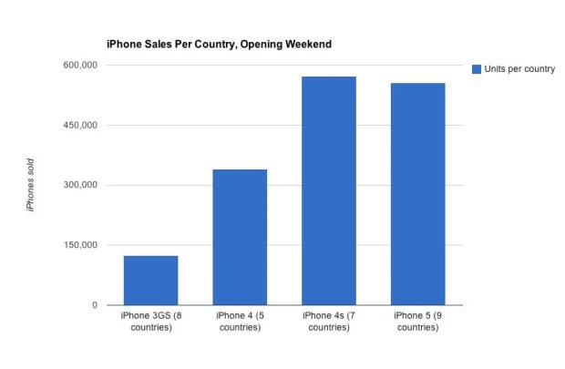 iPhone Sales per country