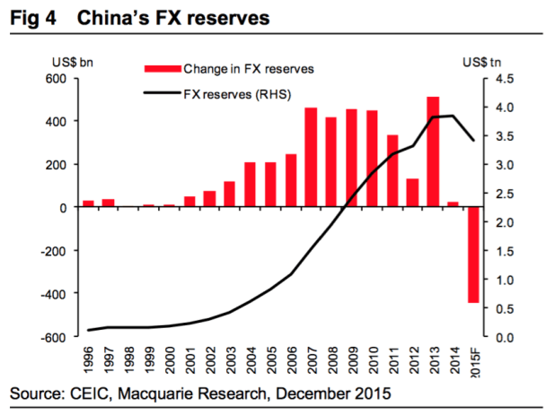 China previously relied on influxes of foreign currency to provide liquidity in its banking system. But this year, that flow reversed as the US Fed began raising interest rates and China began suddenly losing its foreign currency reserves. As China's debt reaches its highest point, it is suddenly less able to pay it off.