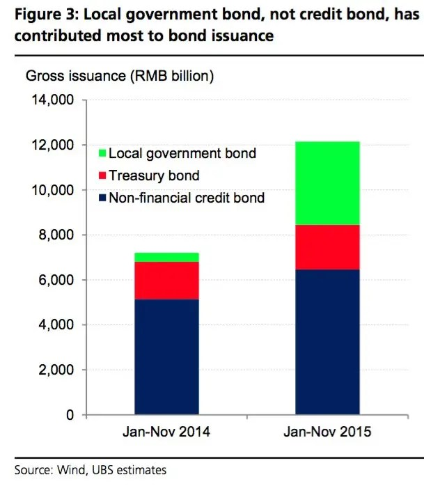 This UBS chart shows that much of the increase in China debt has been taken on by local government.