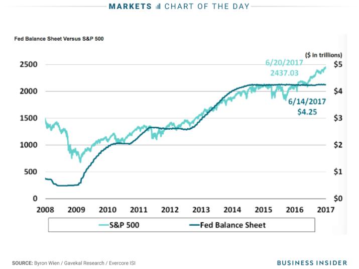 7 27 17 fed balance sheet vs spx COTD