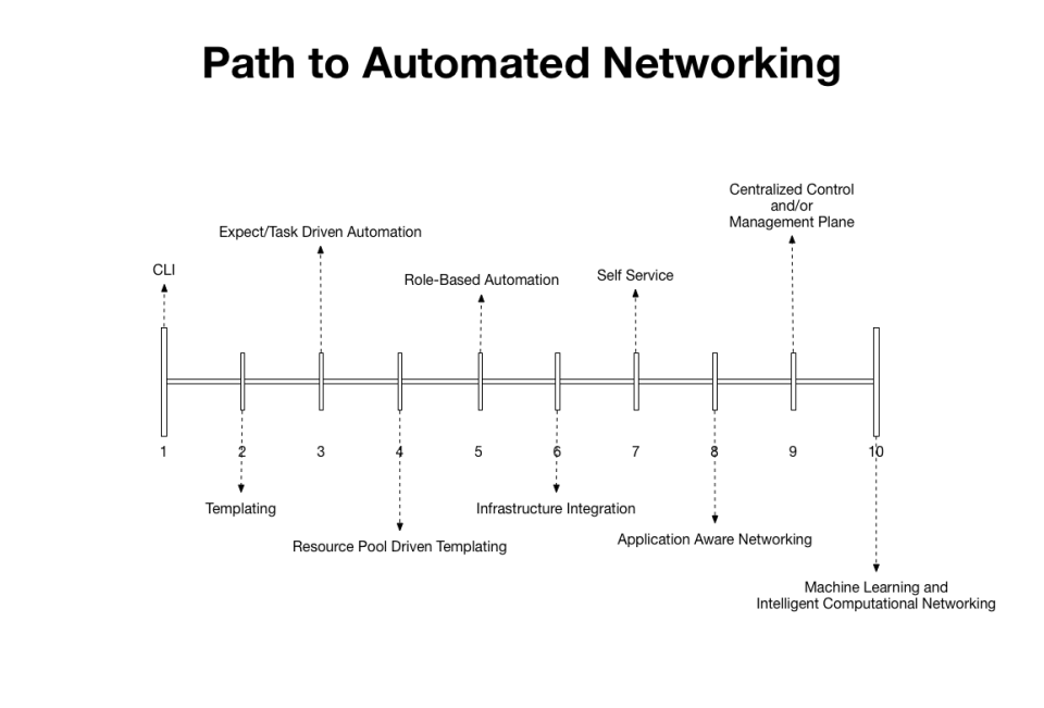 automated networking