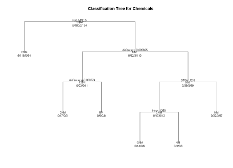 Basic Decision Tree
