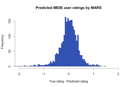 MARS_prediction