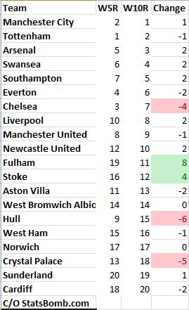 EPL_Week_10-Rankings