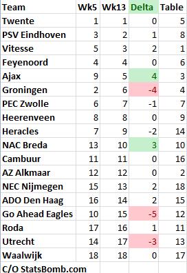 Eredivisie_week12_rankings