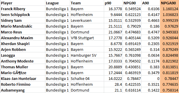 Bundes_SC_Leaders