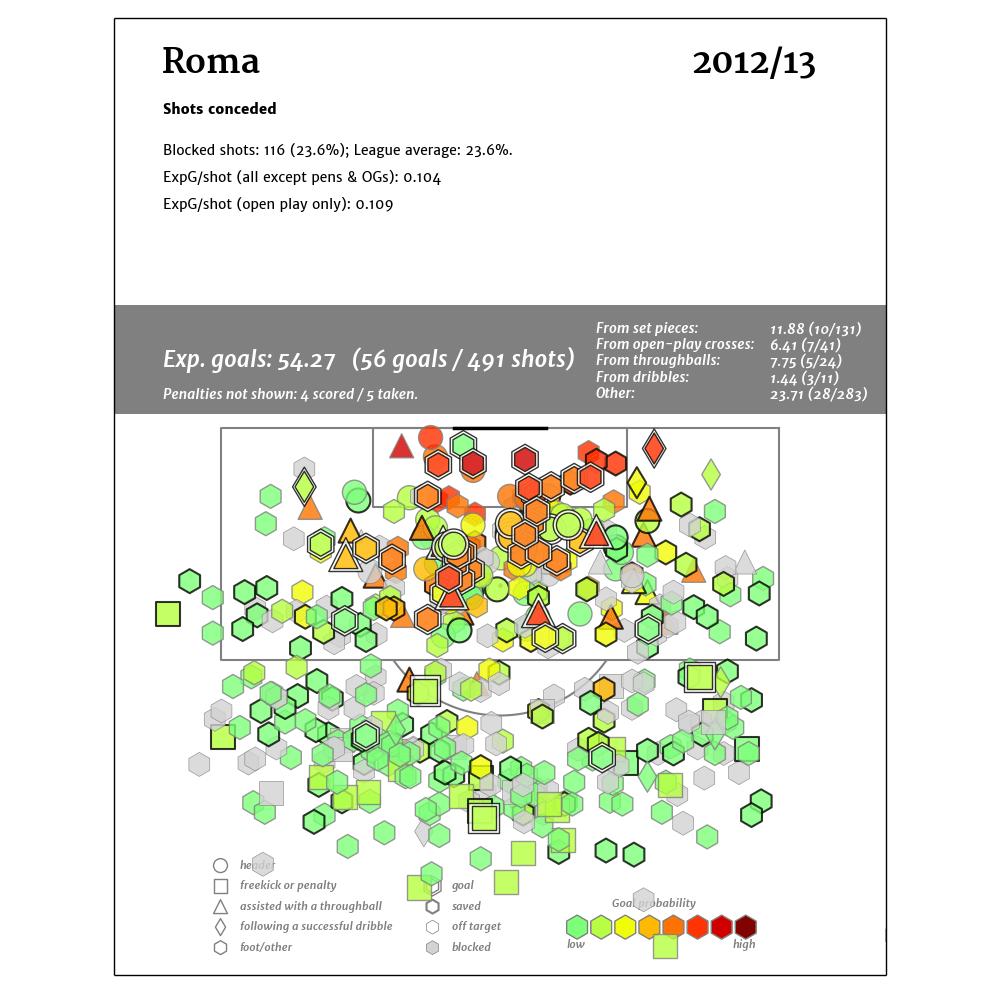 Roma_2012-13_conc