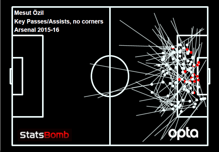 ozil kp assists no corners