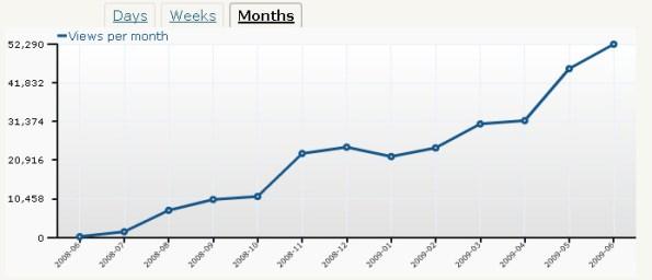 Stats June 2009 copy