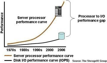 Data Center and I/O Bottlenecks