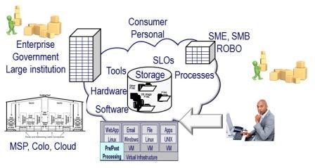 Storage I/O data center image