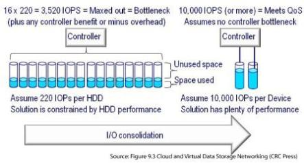 I/O consolidation from Cloud and Virtual Data Storage Networking (CRC Press) www.storageio.com/book3.html