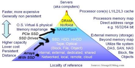 server storage i/o memory hirearchy