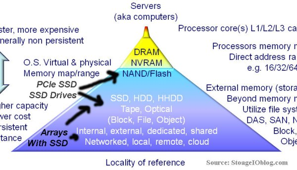 Locality of reference for memory and storage