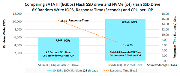 NVMe and SATA flash SSD performance