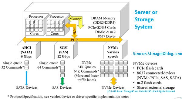 Server Storage I/O NVMe PCIe SAS SATA AHCI