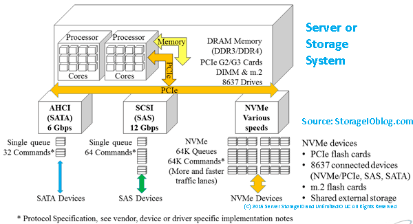 pci express system architecture full pdf