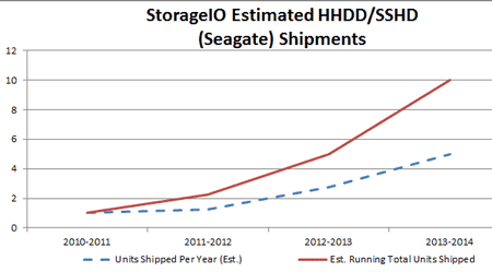 estimated hhdd and sshd shipments
