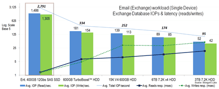 Microsoft Exchange VMware SSD performance