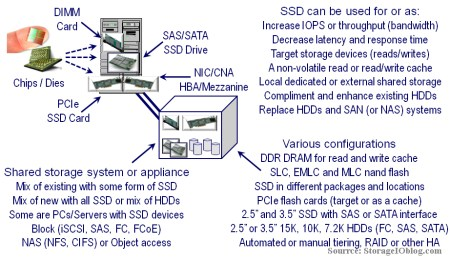 Various options and locations for SSD along with different usage scenarios