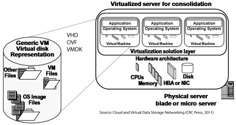 Cloud computing and virtualization building block components image