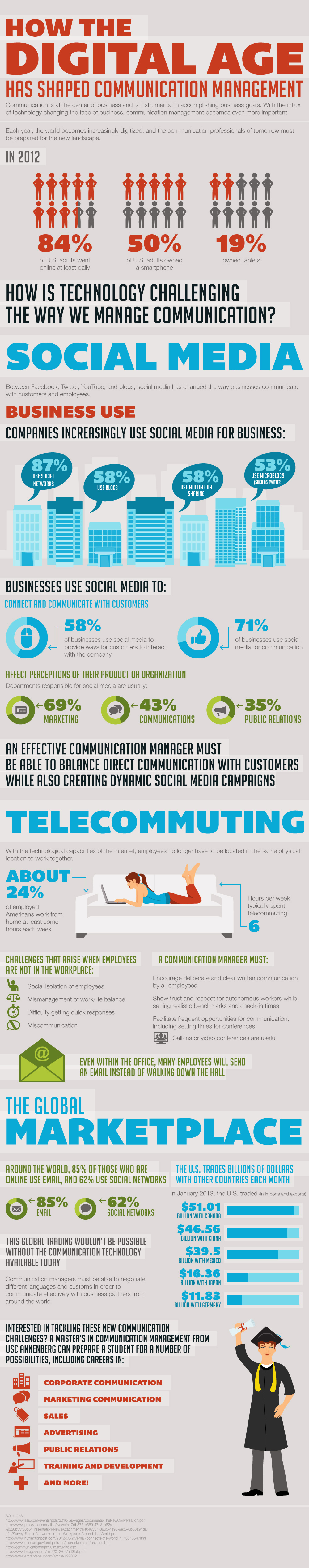 Infographic: How The Digital Age Shaped Communications Management