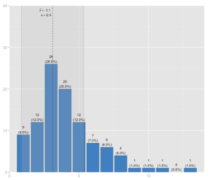 Histogram with mean intercept and standard deviation range.