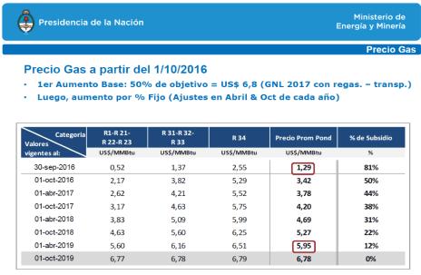 el-megatarifazo-del-gas-natural-es-la-consecuencia-del-arreglo-con-los-buitres-docx9