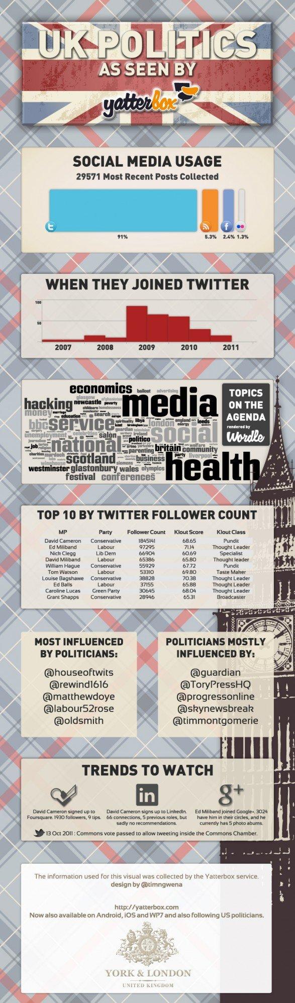Social media in UK politics
