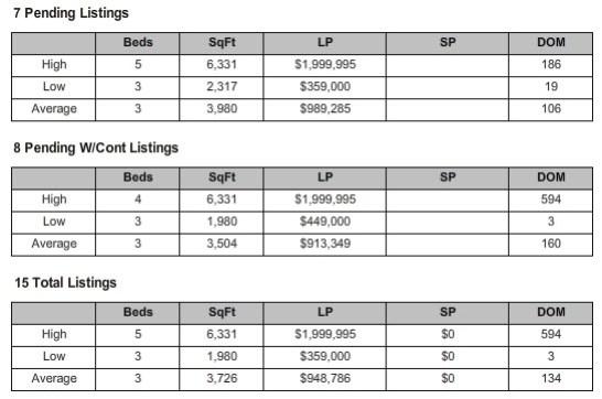 Sewalls Point Residential Market Snapshot for July 2013 Pending Listings
