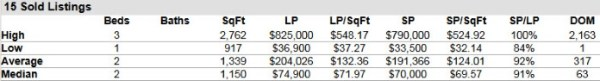 Stuart Florida Condos for Sale and Sold Report 34996 ZIP Code January 2014
