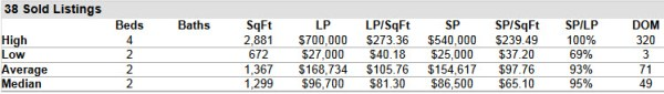 Hobe Sound Florida Homes for Sale and Sold Report 33455 ZIP Code March 2014