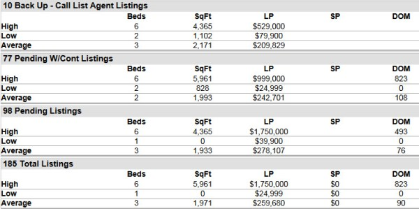 Stuart FL 34997 Residential Market Report June 2014