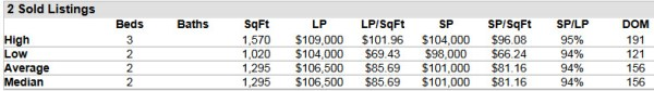Hobe Sound FL 33455 Condo Market Report June 2014
