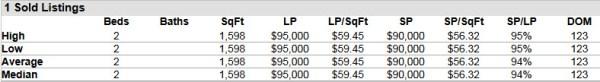 Palm City FL 34990 Condo Market Report July 2014