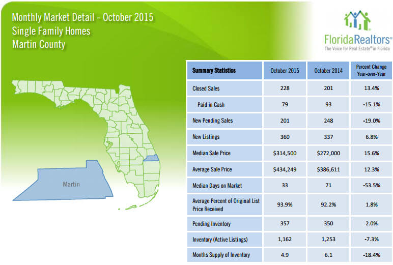October 2015 Monthly Market Detail Martin County Single Family Homes
