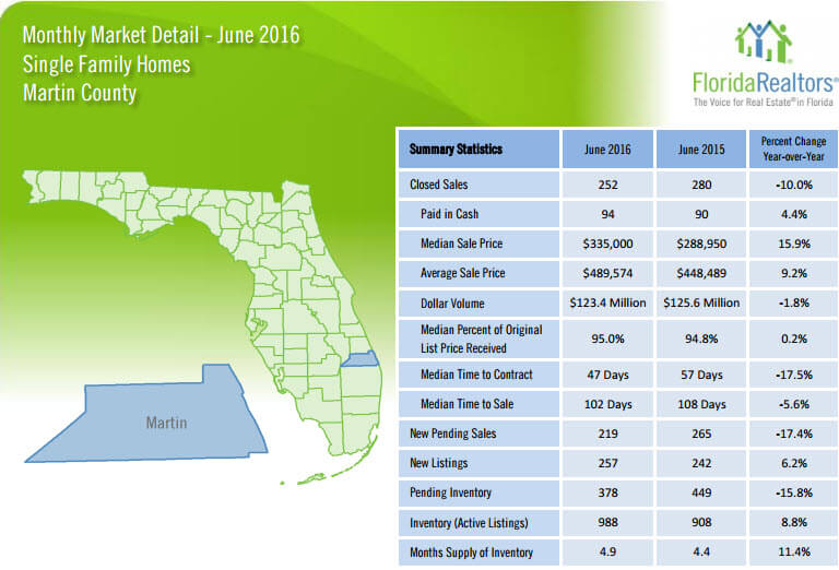 June 2016 Monthly Market Detail Martin County Single Family Homes