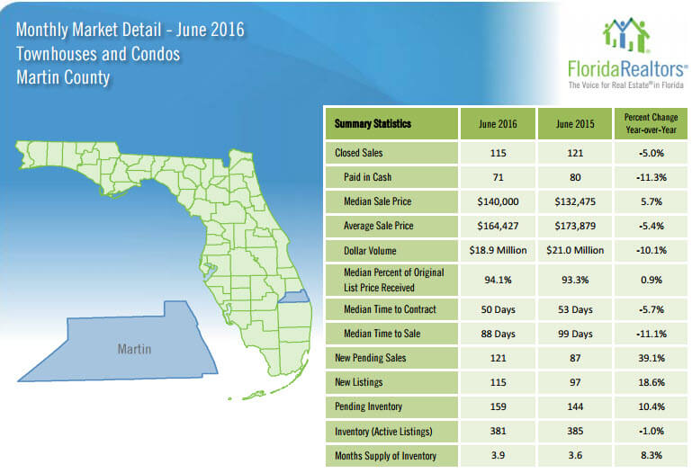 June 2016 Monthly Market Detail Martin County Townhouses and Condos