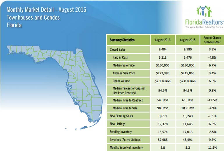 August 2016 Monthly Market Detail Florida Townhouses and Condos