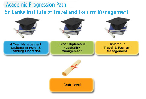 Progression pathways in Travel and Tourism