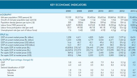 Central Bank Report 2013 - Economic Indicators
