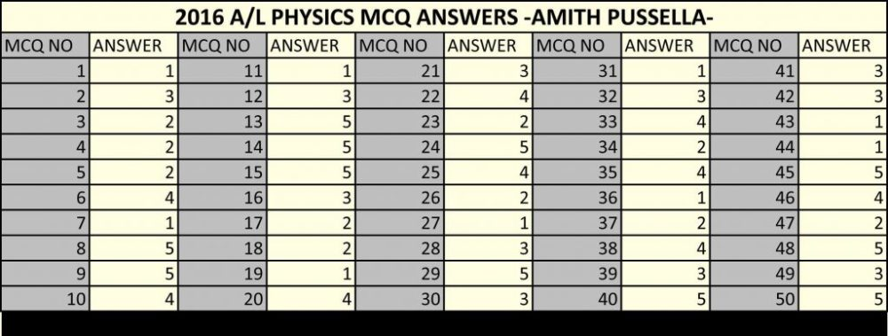 MCQ Answers Physics Amith Pussella