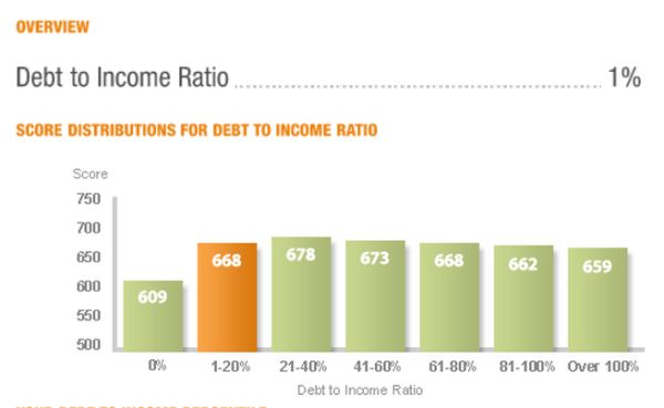 debt_to_income_ratio
