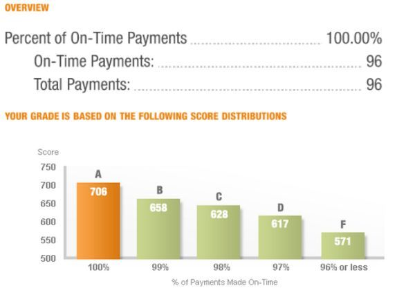 percent_of_on_time_payments