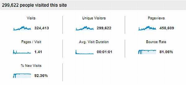 Traffic_Stats