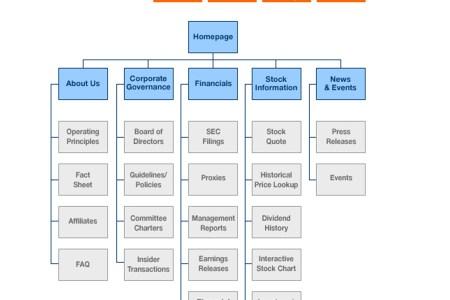 sitemap   web design