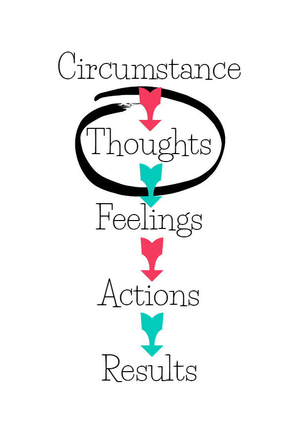 Project ME: Week Three {Change Your Thoughts}