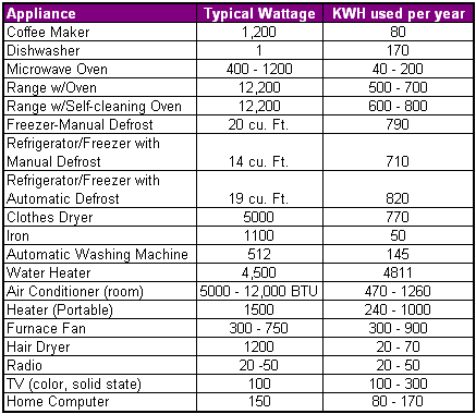 appliances-kwh-usage
