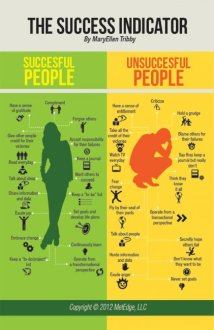 Succesful vs. Unsuccesful People